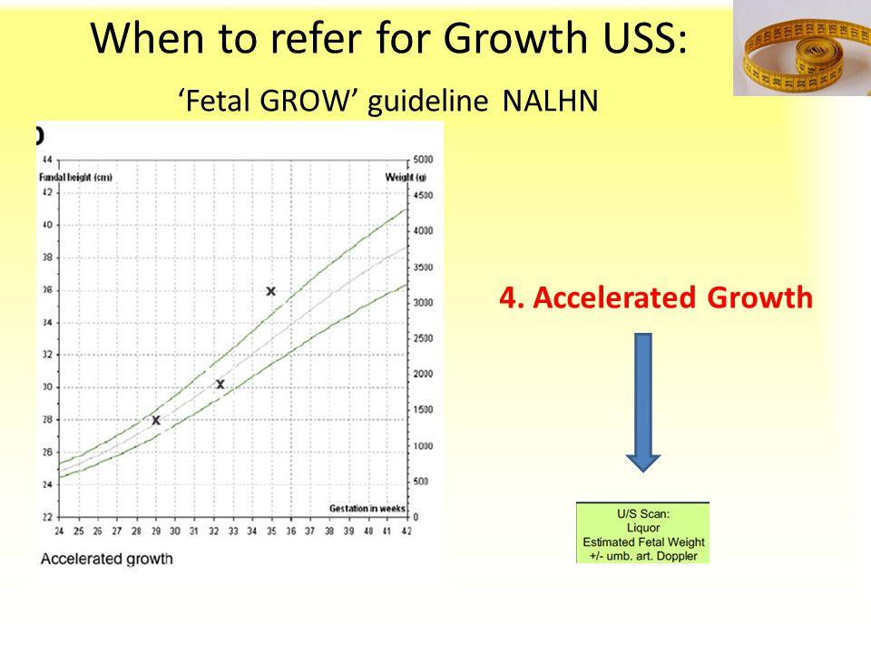When to refer for Growth USS: 'Fetal GROW' guideline NALHN 4. Accelerated Growth