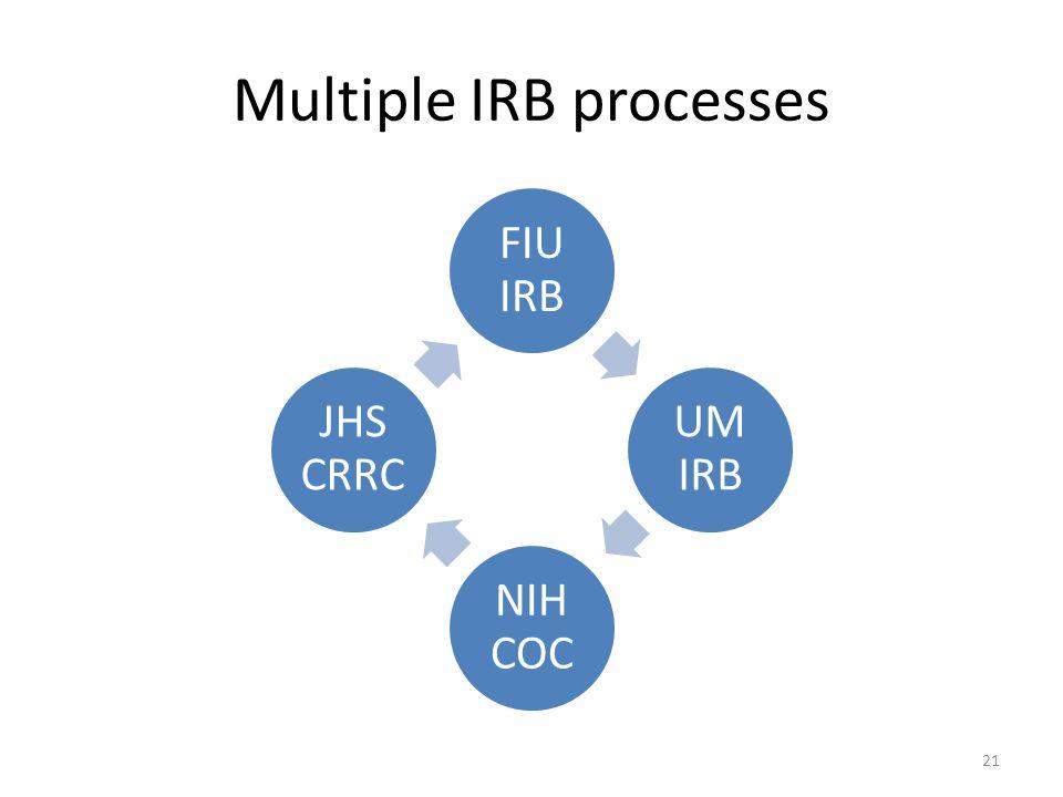 Multiple IRB processes FIU IRB UM IRB NIH COC JHS CRRC 21