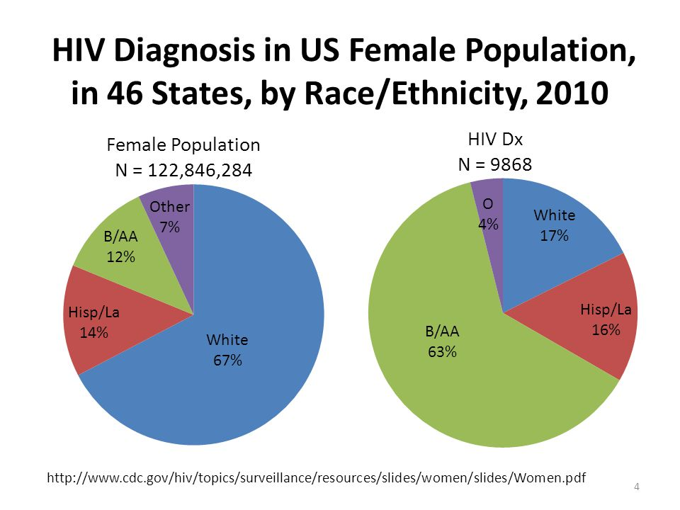 HIV Diagnosis in US Female Population, in 46 States, by Race/Ethnicity, 2010 http://www.cdc.gov/hiv/topics/surveillance/resources/slides/women/slides/Women.pdf 4