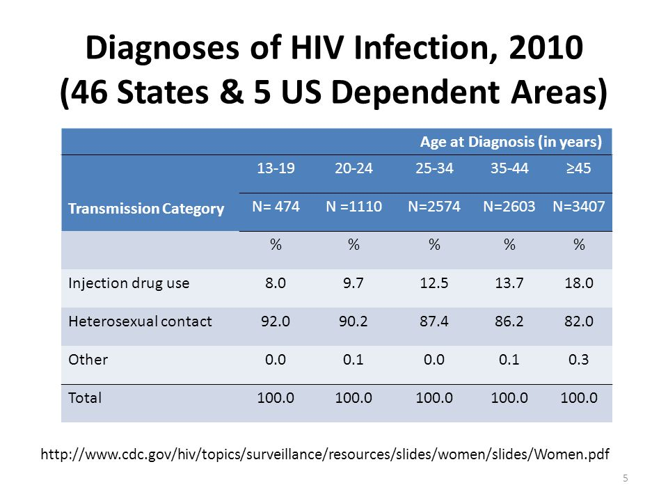 Diagnoses of HIV Infection, 2010 (46 States & 5 US Dependent Areas) http://www.cdc.gov/hiv/topics/surveillance/resources/slides/women/slides/Women.pdf Age at Diagnosis (in years) Transmission Category 13-1920-2425-3435-44≥45 N= 474N =1110N=2574N=2603N=3407 %%% Injection drug use8.09.712.513.718.0 Heterosexual contact92.090.287.486.282.0 Other0.00.10.00.10.3 Total100.0 5