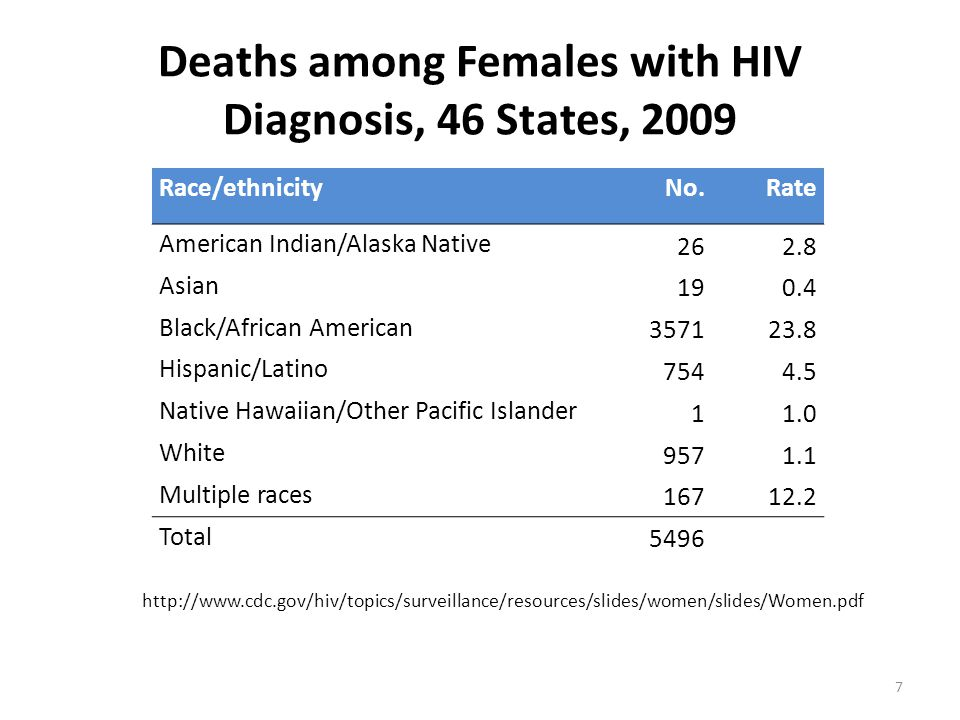 Deaths among Females with HIV Diagnosis, 46 States, 2009 http://www.cdc.gov/hiv/topics/surveillance/resources/slides/women/slides/Women.pdf Race/ethnicityNo.Rate American Indian/Alaska Native 26 2.8 Asian 19 0.4 Black/African American 3571 23.8 Hispanic/Latino 754 4.5 Native Hawaiian/Other Pacific Islander 1 1.0 White 957 1.1 Multiple races 167 12.2 Total 5496 7