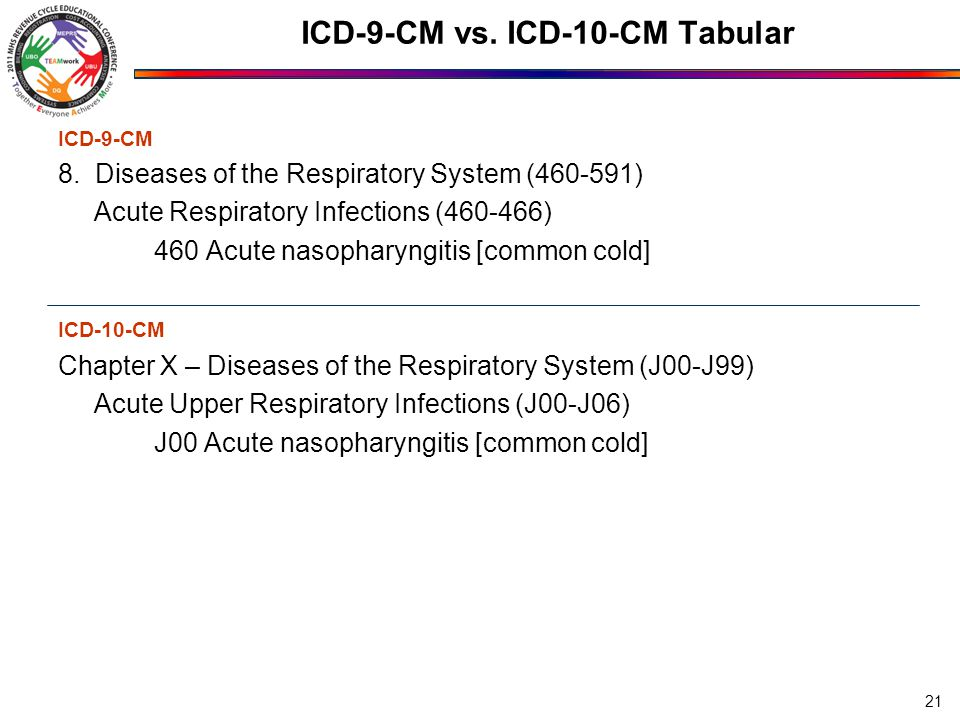 ICD-9-CM vs. ICD-10-CM Tabular ICD-9-CM 8. Diseases of the Respiratory System (460-591) Acute Respiratory Infections (460-466) 460 Acute nasopharyngit