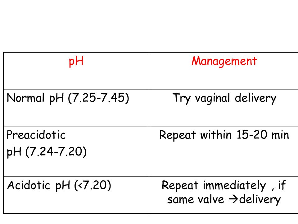 Management pHManagement Normal pH (7.25-7.45)Try vaginal delivery Preacidotic pH (7.24-7.20) Repeat within 15-20 min Acidotic pH (<7.20)Repeat immediately, if same valve  delivery