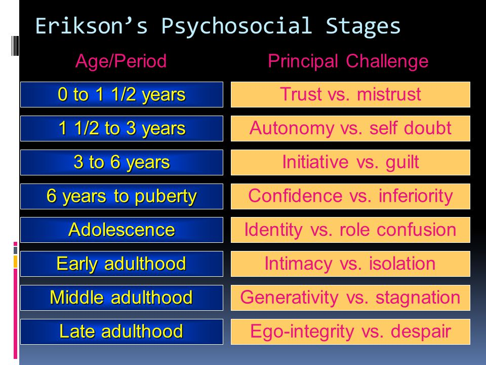 Erikson's Psychosocial Stages Age/Period Principal Challenge 0 to 1 1/2 years Trust vs. mistrust 1 1/2 to 3 years Autonomy vs. self doubt 3 to 6 years