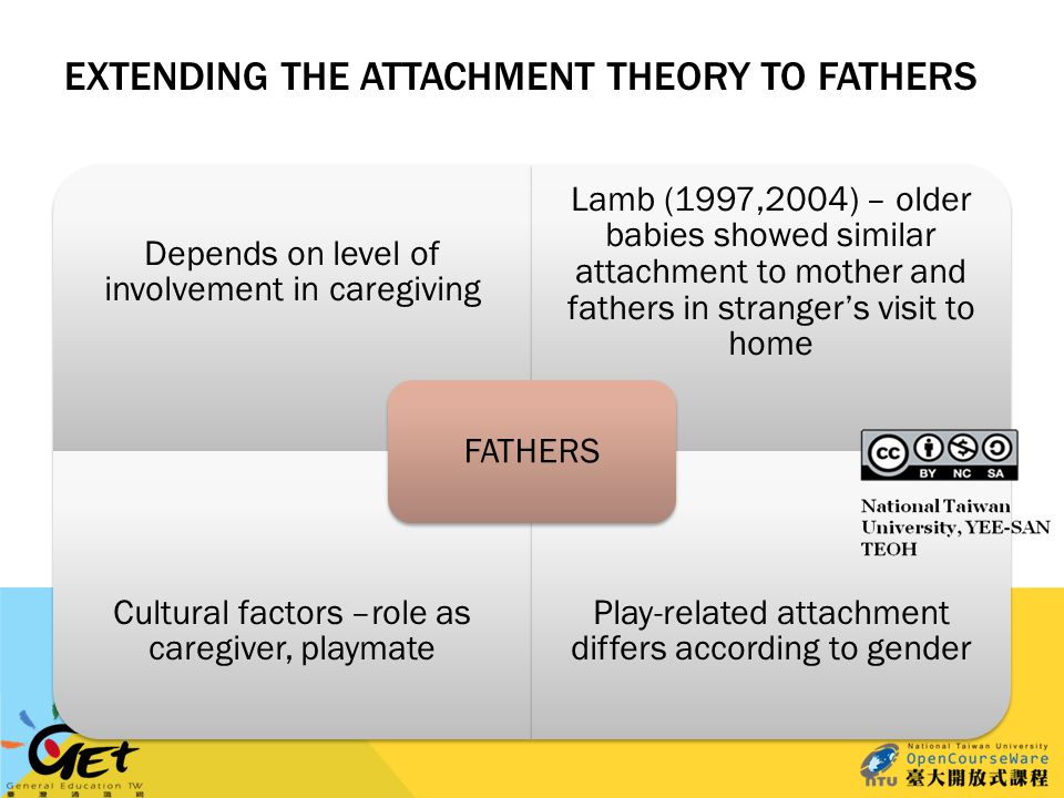 EXTENDING THE ATTACHMENT THEORY TO FATHERS Depends on level of involvement in caregiving Lamb (1997,2004) – older babies showed similar attachment to mother and fathers in stranger's visit to home Cultural factors –role as caregiver, playmate Play-related attachment differs according to gender FATHERS