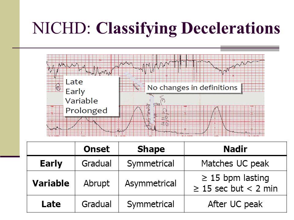NICHD: Classifying Decelerations OnsetShapeNadir EarlyGradualSymmetricalMatches UC peak VariableAbruptAsymmetrical ≥ 15 bpm lasting ≥ 15 sec but < 2 m