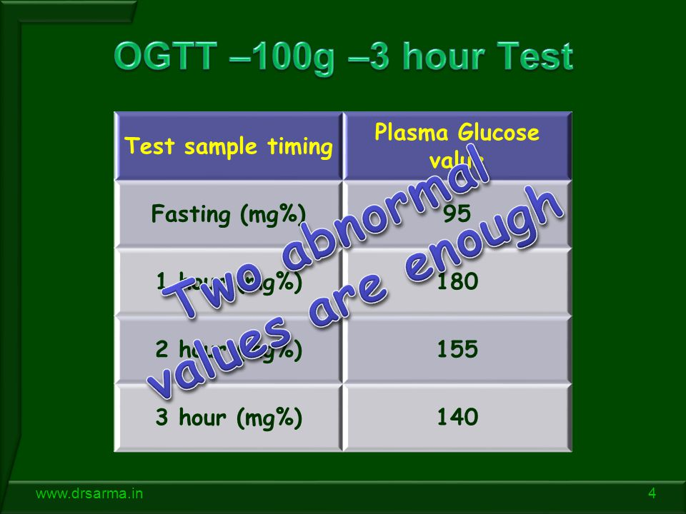 4www.drsarma.in Test sample timing Plasma Glucose value Fasting (mg%)95 1 hour (mg%)180 2 hour (mg%)155 3 hour (mg%)140
