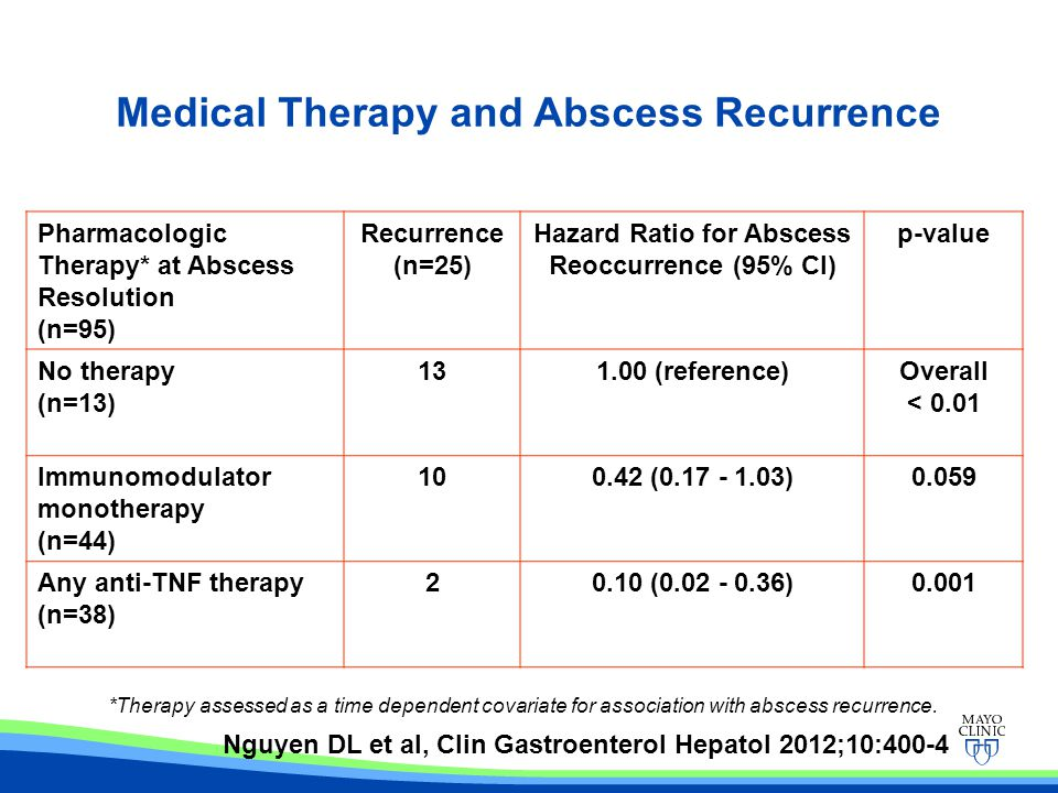 Medical Therapy and Abscess Recurrence Pharmacologic Therapy* at Abscess Resolution (n=95) Recurrence (n=25) Hazard Ratio for Abscess Reoccurrence (95