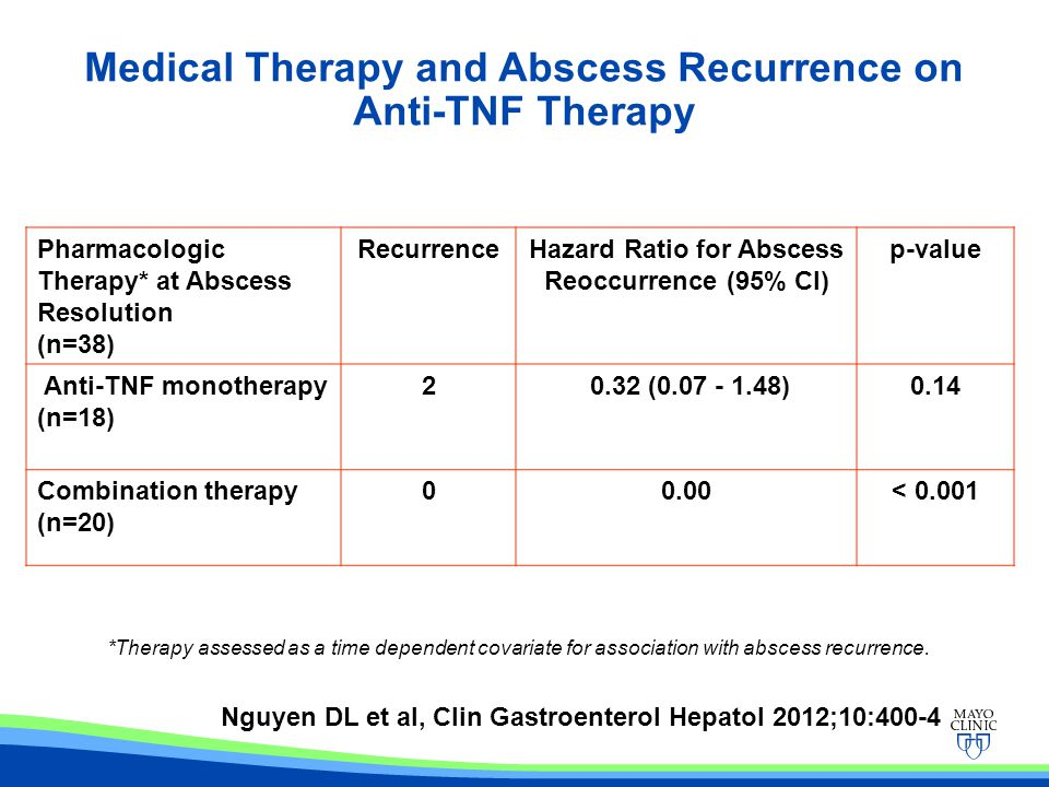 Medical Therapy and Abscess Recurrence on Anti-TNF Therapy Pharmacologic Therapy* at Abscess Resolution (n=38) RecurrenceHazard Ratio for Abscess Reoc