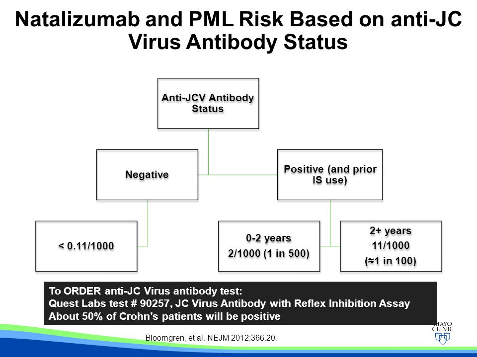 Anti-JCV Antibody Status Negative < 0.11/1000 Positive (and prior IS use) 0-2 years 2/1000 (1 in 500) 2+ years 11/1000 (≈1 in 100) Natalizumab and PML