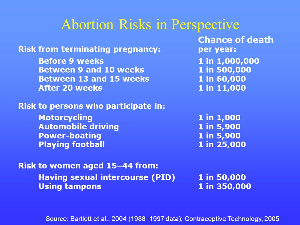 Abortion Risks in Perspective Chance of death Risk from terminating pregnancy:per year: Before 9 weeks 1 in 1,000,000 Between 9 and 10 weeks1 in 500,0