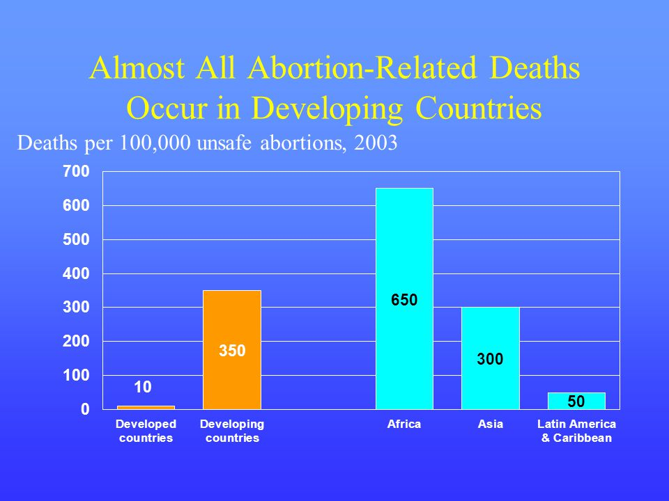 Almost All Abortion-Related Deaths Occur in Developing Countries Deaths per 100,000 unsafe abortions, 2003