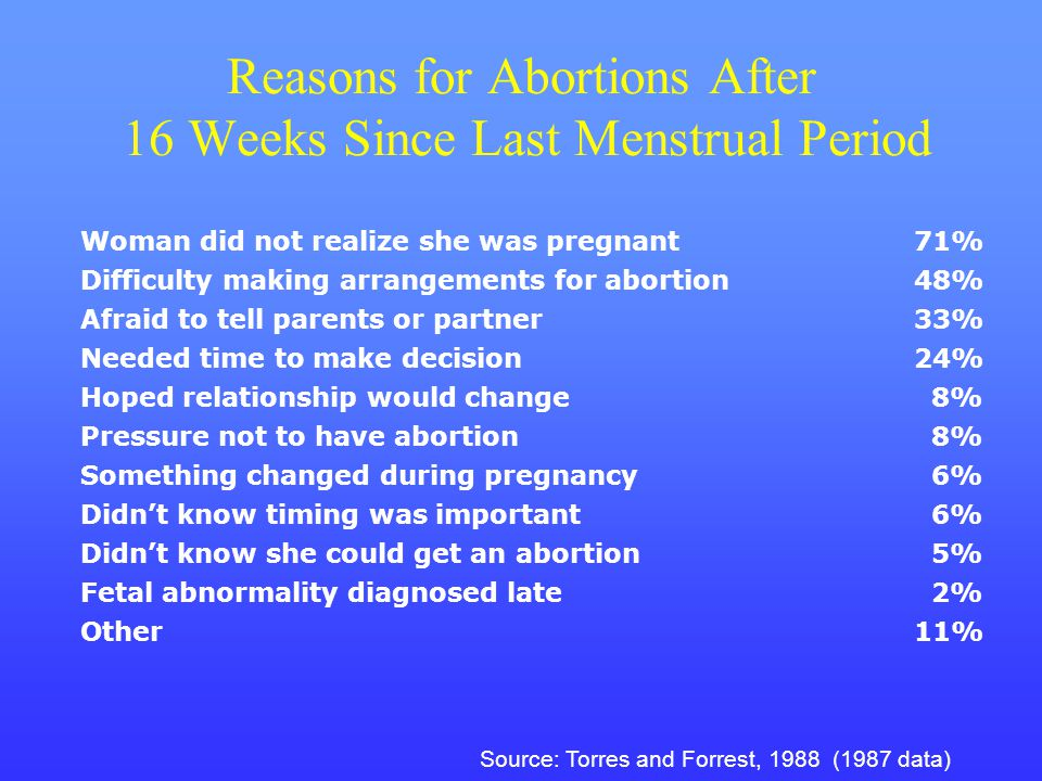 Reasons for Abortions After 16 Weeks Since Last Menstrual Period Woman did not realize she was pregnant71% Difficulty making arrangements for abortion
