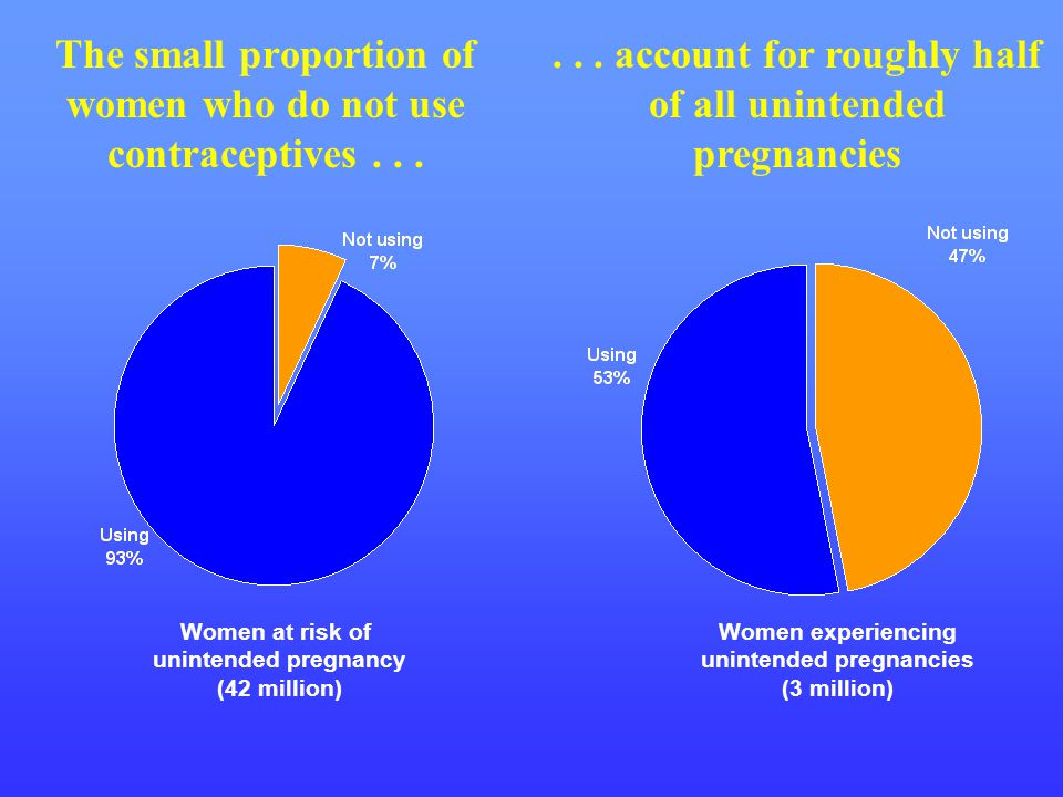 The small proportion of women who do not use contraceptives... Women at risk of unintended pregnancy (42 million) Women experiencing unintended pregna