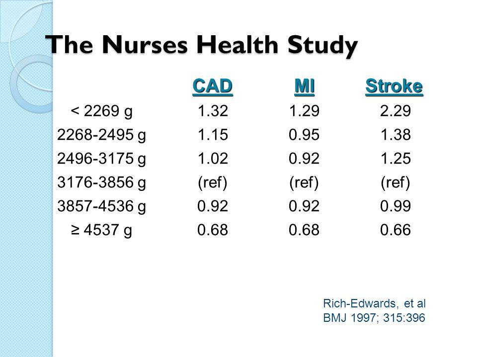 The Nurses Health Study CAD CAD MI MI Stroke Stroke < 2269 g1.321.292.29 2268-2495 g1.150.951.38 2496-3175 g1.020.921.25 3176-3856 g(ref) 3857-4536 g0