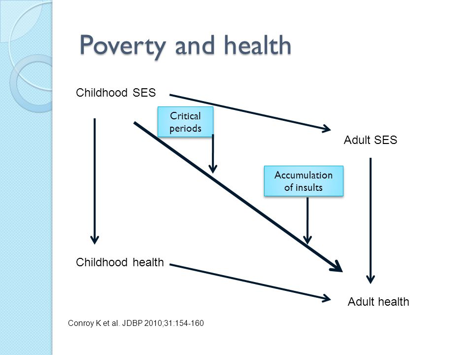 Poverty and health Adult SES Childhood SES Childhood health Adult health Critical periods Accumulation of insults Conroy K et al.