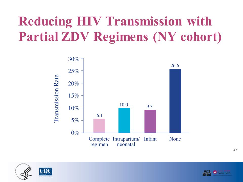 Reducing HIV Transmission with Partial ZDV Regimens (NY cohort) 37