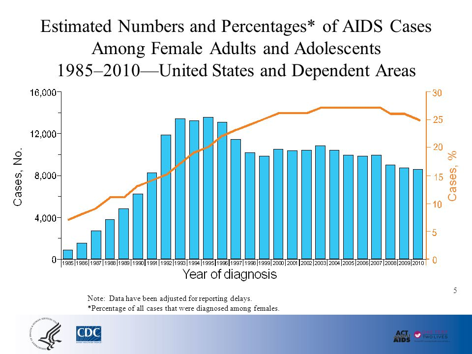 Estimated Numbers and Percentages* of AIDS Cases Among Female Adults and Adolescents 1985–2010—United States and Dependent Areas Note: Data have been