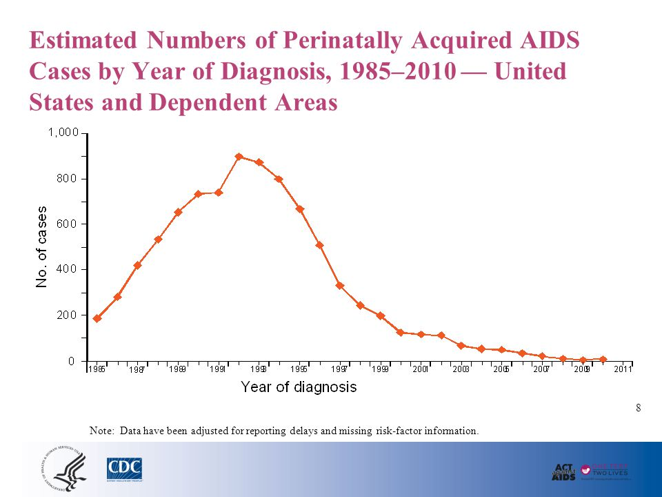 Estimated Numbers of Perinatally Acquired AIDS Cases by Year of Diagnosis, 1985–2010 — United States and Dependent Areas Note: Data have been adjusted
