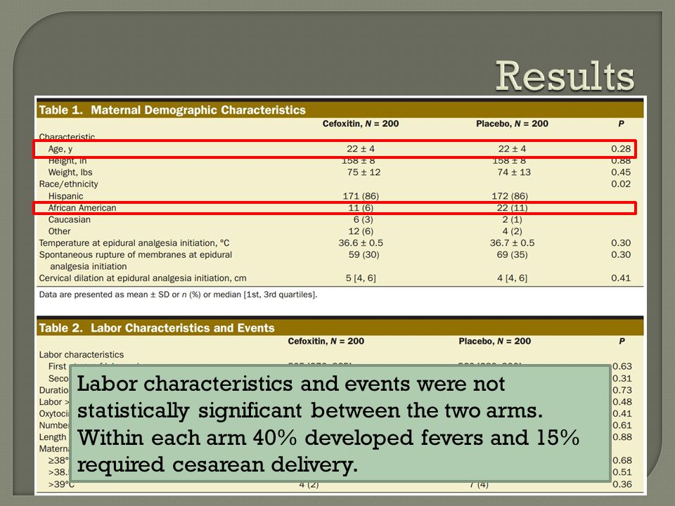 Labor characteristics and events were not statistically significant between the two arms.