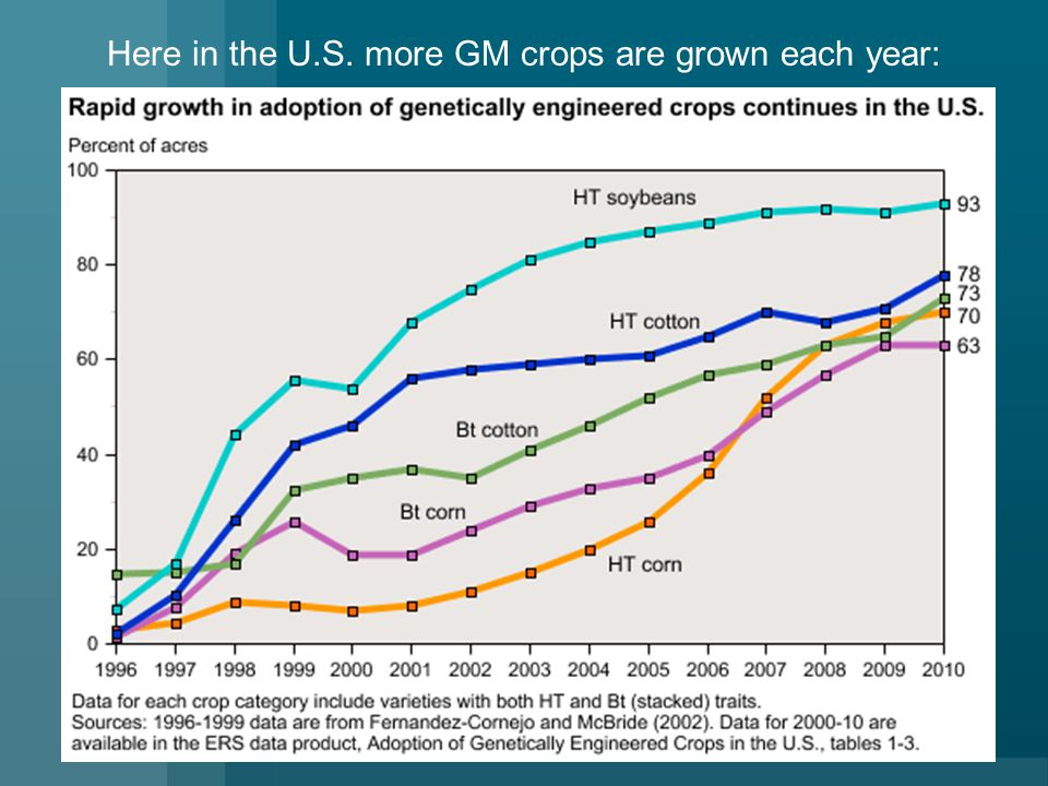 Here in the U.S. more GM crops are grown each year: