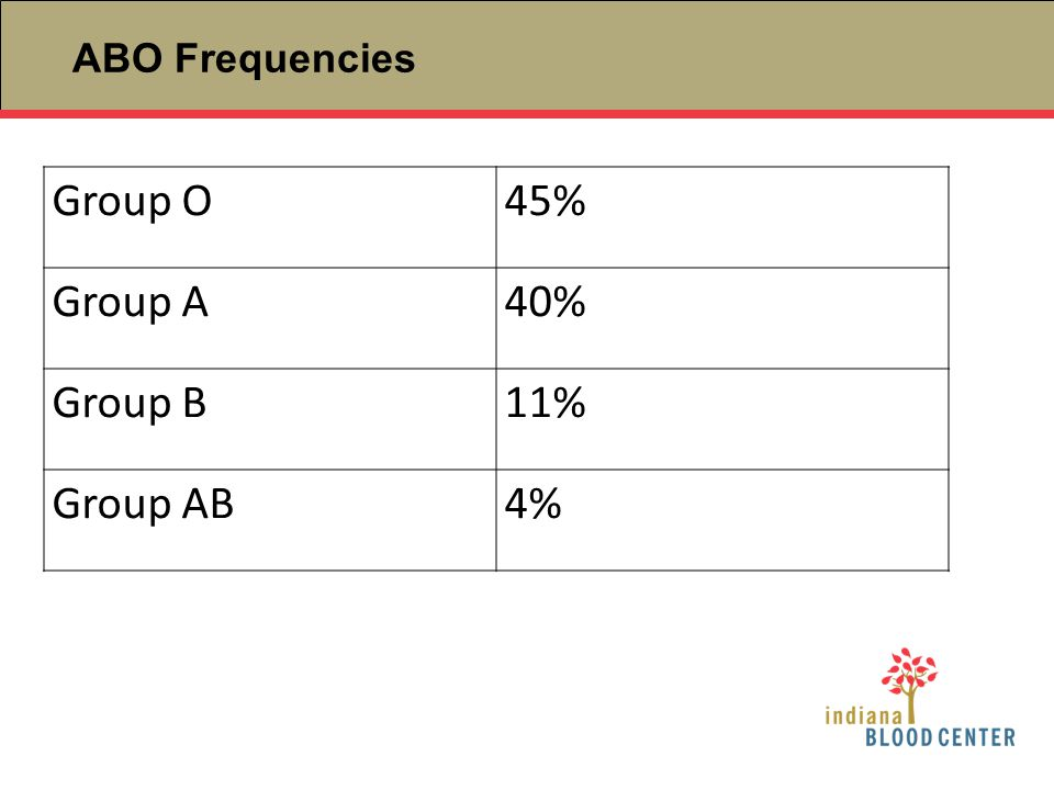 ABO Frequencies Group O45% Group A40% Group B11% Group AB4%