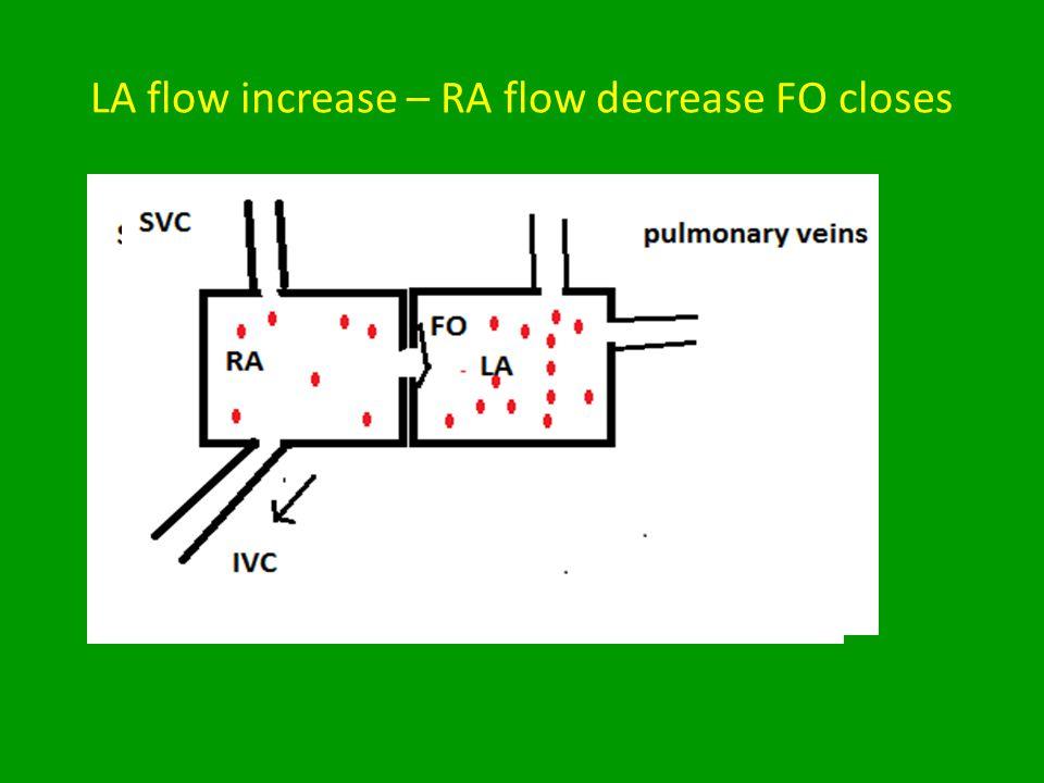 LA flow increase – RA flow decrease FO closes