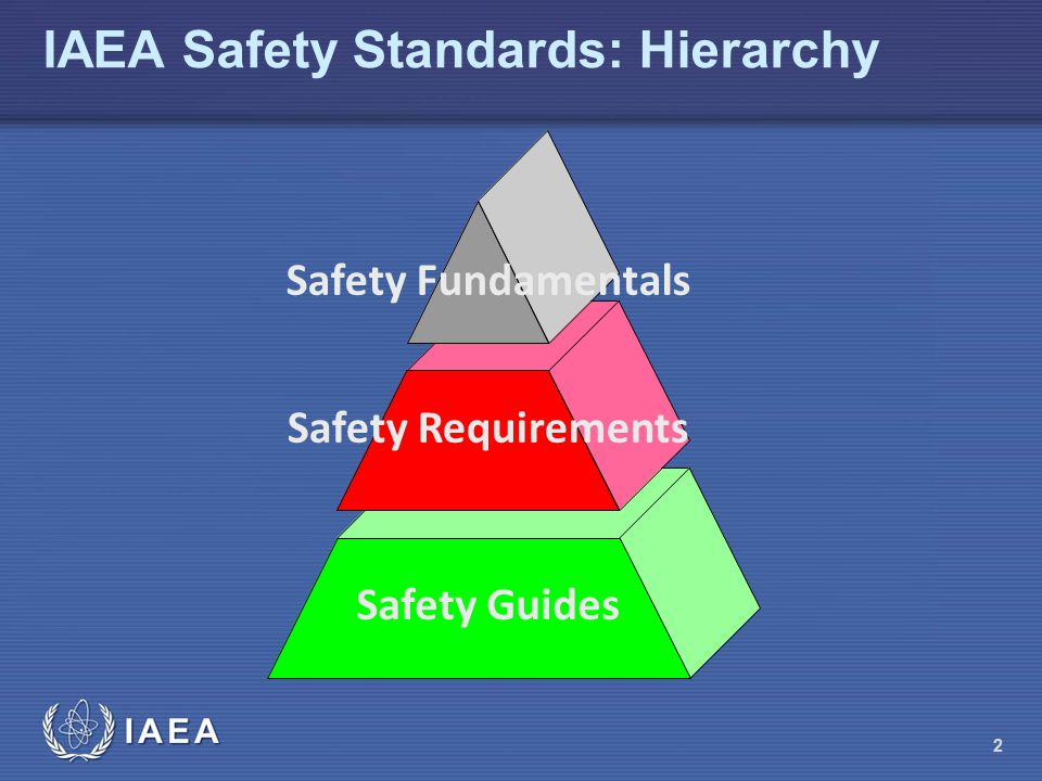 IAEA Safety Standards: Hierarchy Safety Fundamentals Safety Requirements Safety Guides 2