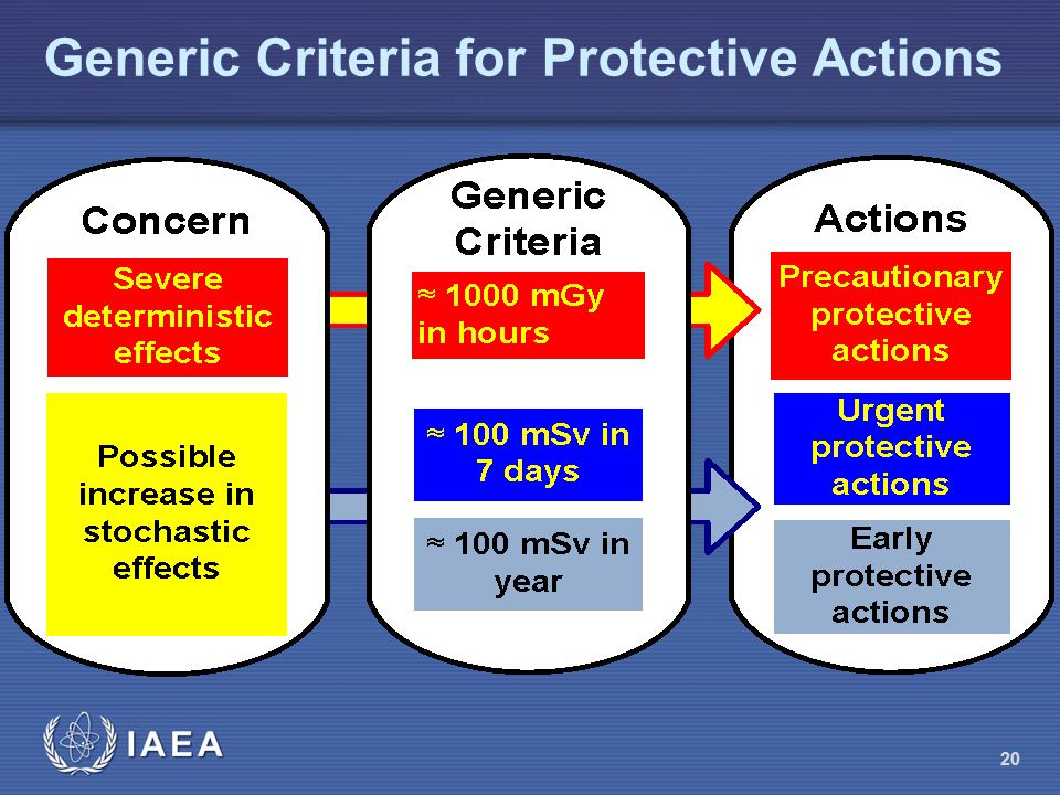 Generic Criteria for Protective Actions 20