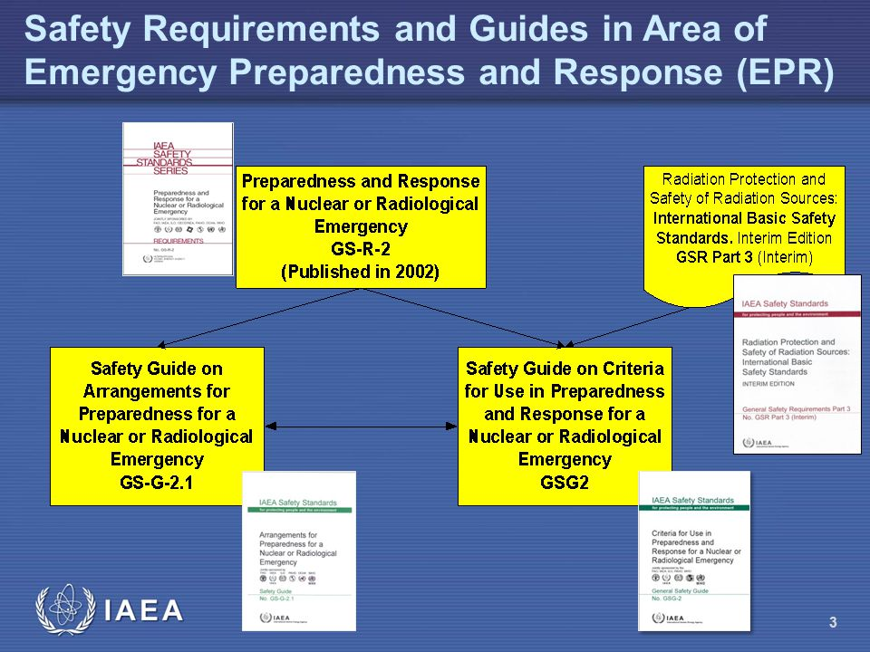 Safety Requirements and Guides in Area of Emergency Preparedness and Response (EPR) 3