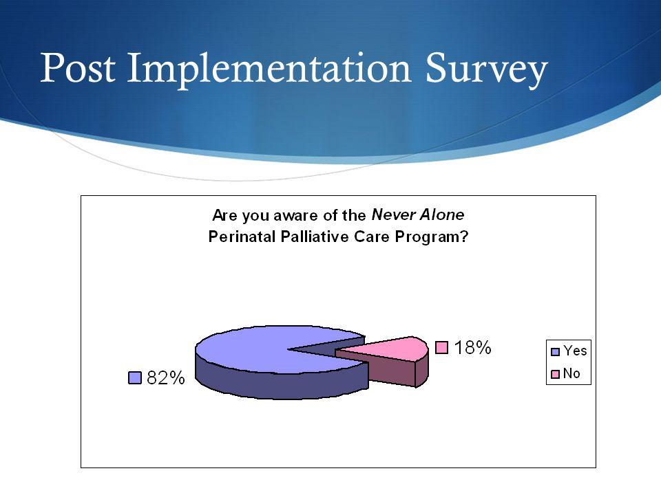 Post Implementation Survey