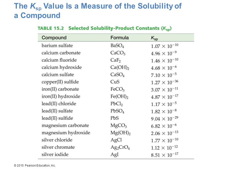 © 2015 Pearson Education, Inc. The K sp Value Is a Measure of the Solubility of a Compound