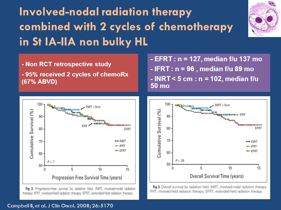 Involved-nodal radiation therapy combined with 2 cycles of chemotherapy in St IA-IIA non bulky HL - Non RCT retrospective study - 95% received 2 cycles of chemoRx (67% ABVD) - EFRT : n = 127, median f/u 137 mo - IFRT : n = 96, median f/u 89 mo - INRT < 5 cm : n = 102, median f/u 50 mo Campbell B, et al.