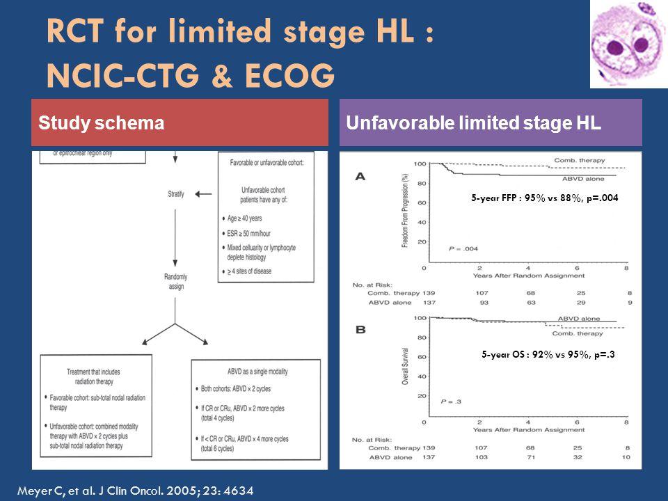 RCT for limited stage HL : NCIC-CTG & ECOG Unfavorable limited stage HL 5-year FFP : 95% vs 88%, p=.004 5-year OS : 92% vs 95%, p=.3 Study schema Meyer C, et al.
