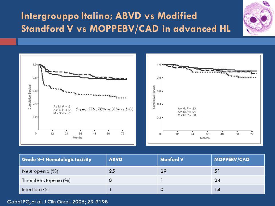 Intergrouppo Italino; ABVD vs Modified Standford V vs MOPPEBV/CAD in advanced HL 5-year FFS : 78% vs 81% vs 54% Grade 3-4 Hematologic toxicityABVDStanford VMOPPEBV/CAD Neutropenia (%)252951 Thrombocytopenia (%)0124 Infection (%)1014 Gobbi PG, et al.