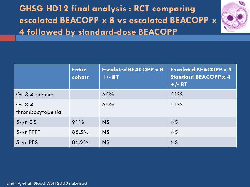 GHSG HD12 final analysis : RCT comparing escalated BEACOPP x 8 vs escalated BEACOPP x 4 followed by standard-dose BEACOPP Entire cohort Escalated BEACOPP x 8 +/- RT Escalated BEACOPP x 4 Standard BEACOPP x 4 +/- RT Gr 3-4 anemia65%51% Gr 3-4 thrombocytopenia 65%51% 5-yr OS91%NS 5-yr FFTF85.5%NS 5-yr PFS86.2%NS Diehl V, et al.
