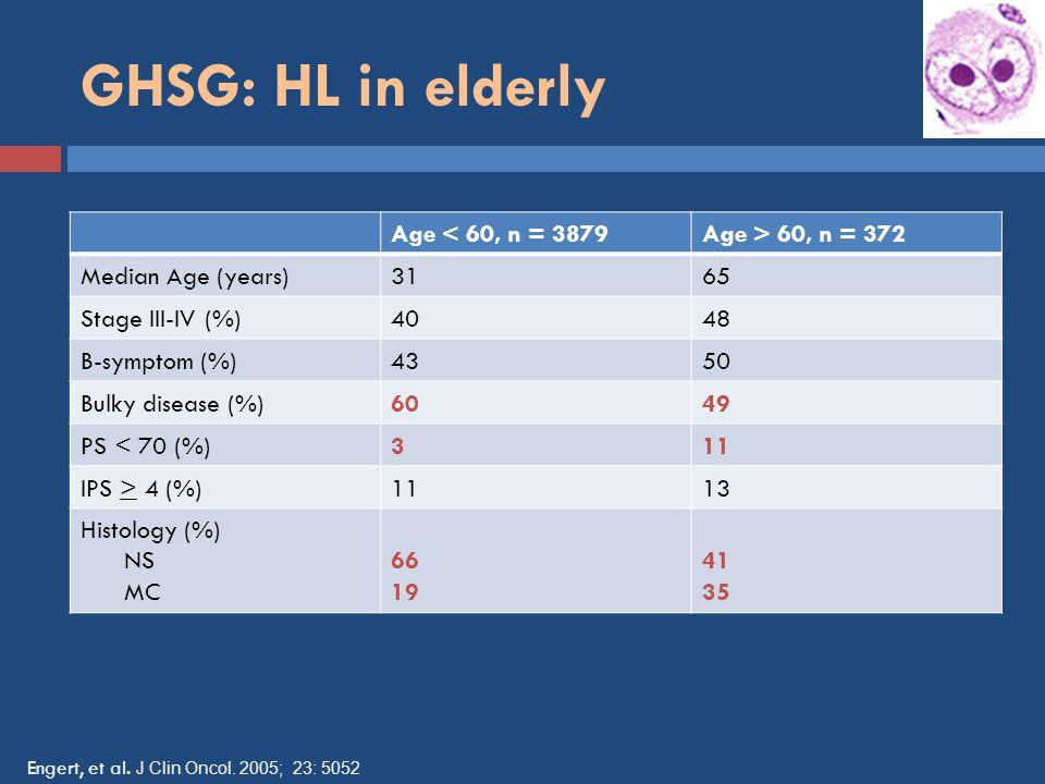 GHSG: HL in elderly Age < 60, n = 3879Age > 60, n = 372 Median Age (years)3165 Stage III-IV (%)4048 B-symptom (%)4350 Bulky disease (%)6049 PS < 70 (%)311 IPS > 4 (%)1113 Histology (%) NS MC 66 19 41 35 Engert, et al.