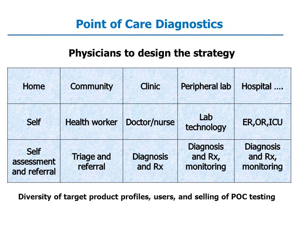 Diversity of target product profiles, users, and selling of POC testing Point of Care Diagnostics Physicians to design the strategy