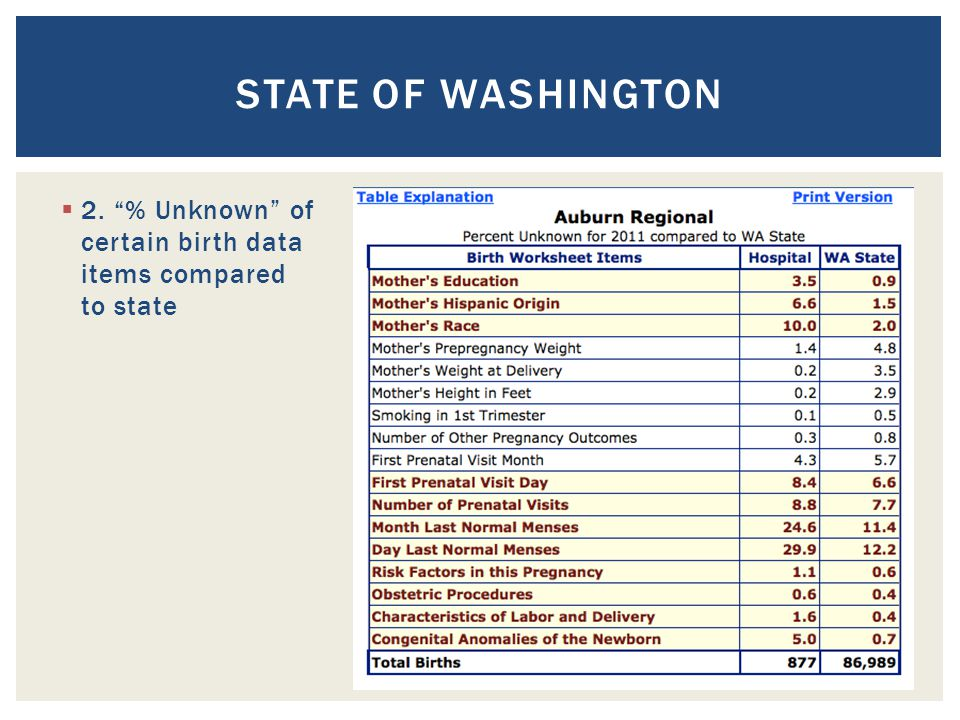 STATE OF WASHINGTON  2. % Unknown of certain birth data items compared to state