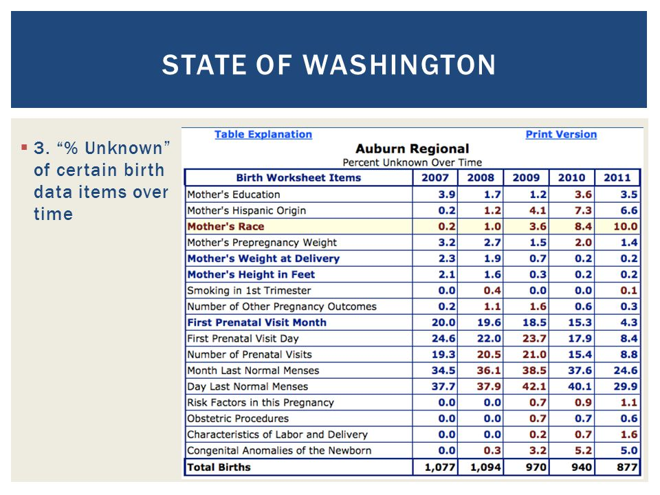 STATE OF WASHINGTON  3. % Unknown of certain birth data items over time