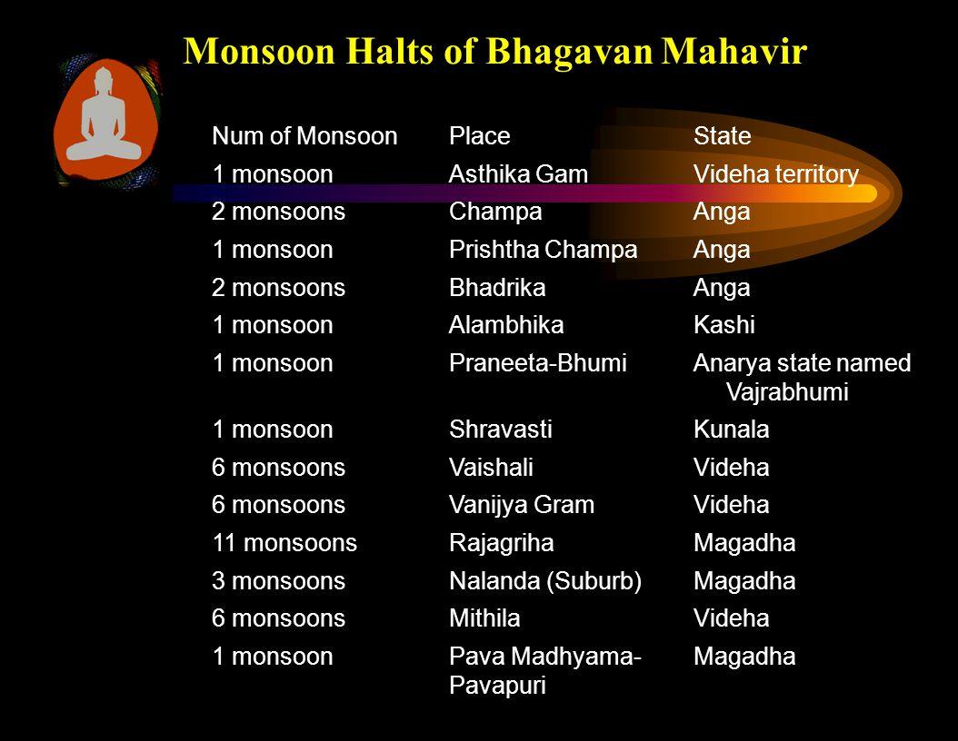 Monsoon Halts of Bhagavan Mahavir Num of MonsoonPlaceState 1 monsoonAsthika GamVideha territory 2 monsoonsChampaAnga 1 monsoonPrishtha ChampaAnga 2 mo