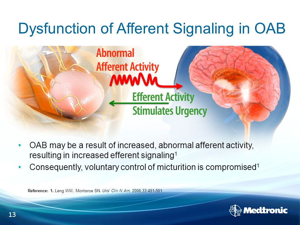 Dysfunction of Afferent Signaling in OAB OAB may be a result of increased, abnormal afferent activity, resulting in increased efferent signaling 1 Consequently, voluntary control of micturition is compromised 1 13 Reference: 1.