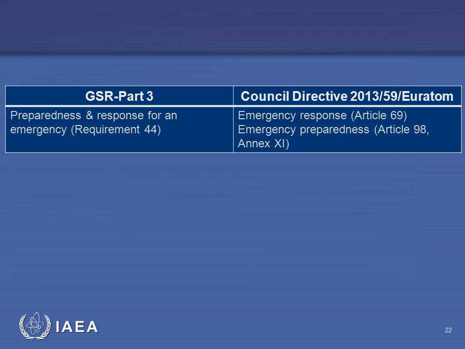 22 GSR-Part 3Council Directive 2013/59/Euratom Preparedness & response for an emergency (Requirement 44) Emergency response (Article 69) Emergency preparedness (Article 98, Annex XI)