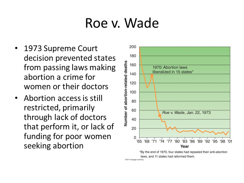 Roe v. Wade 1973 Supreme Court decision prevented states from passing laws making abortion a crime for women or their doctors Abortion access is still