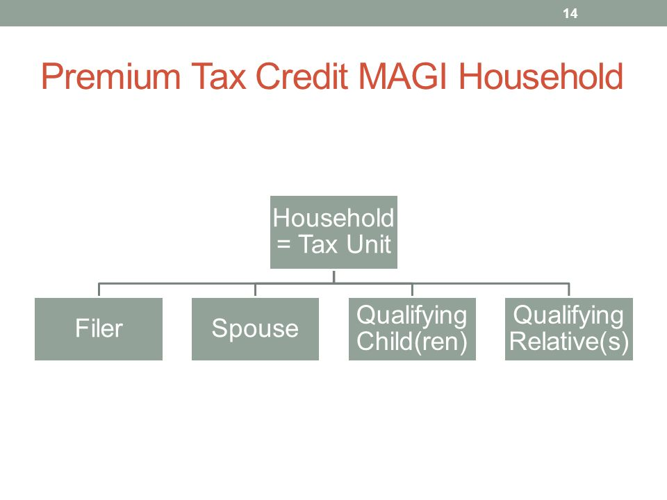 Premium Tax Credit MAGI Household Household = Tax Unit FilerSpouse Qualifying Child(ren) Qualifying Relative(s) 14