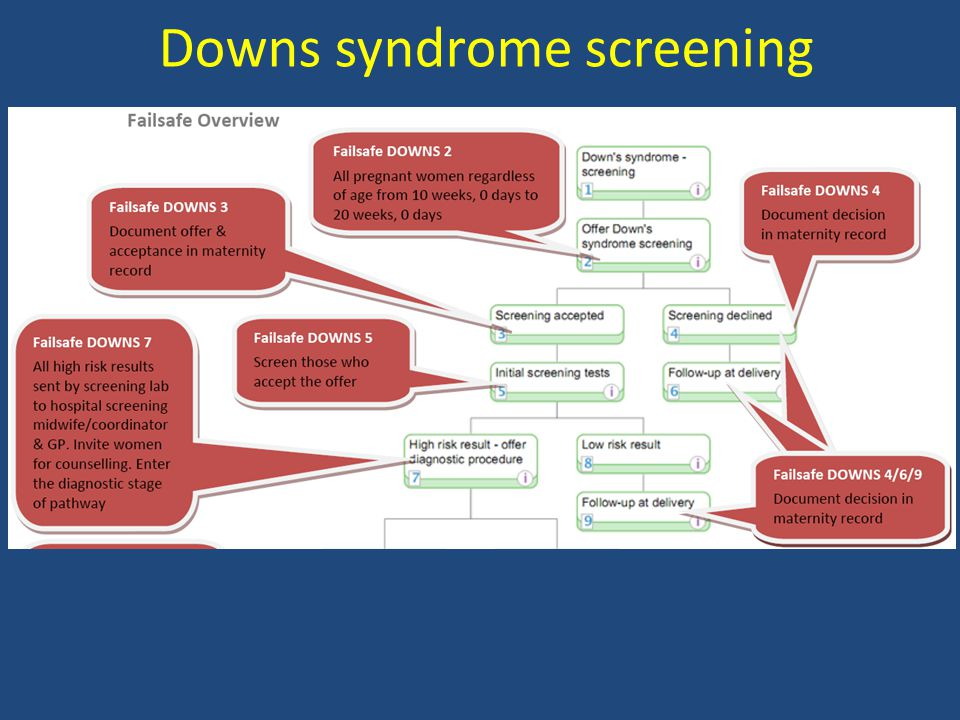Downs syndrome screening