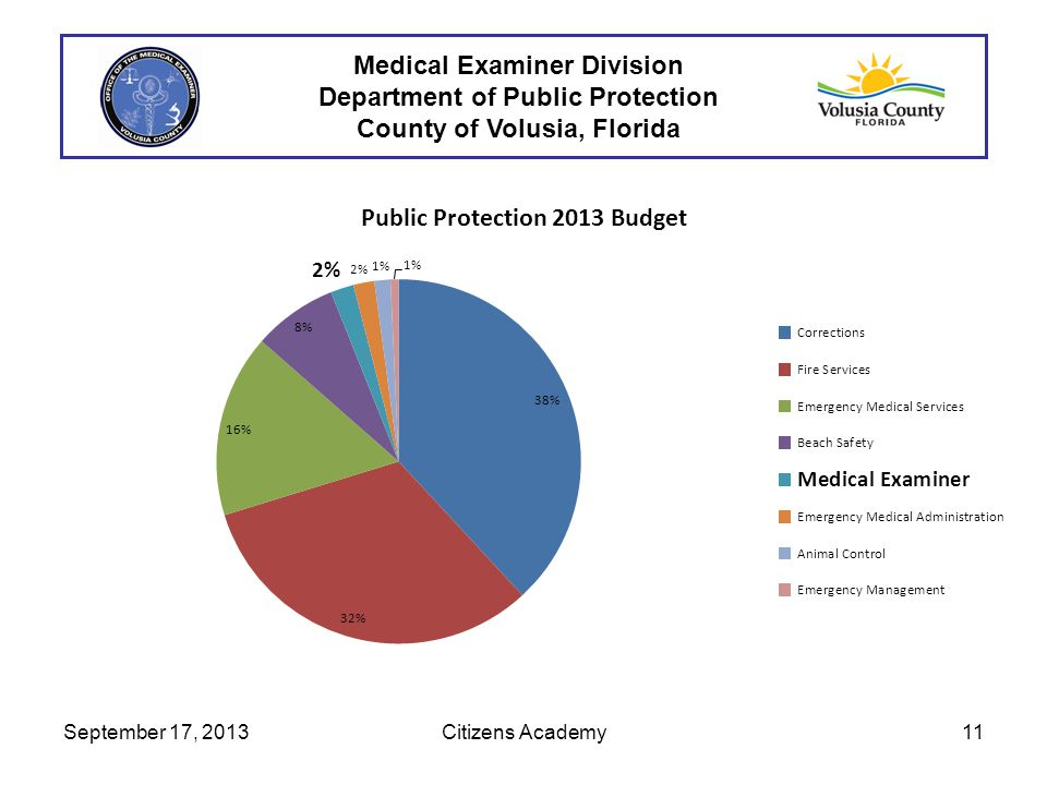 September 17, 201311Citizens Academy Medical Examiner Division Department of Public Protection County of Volusia, Florida