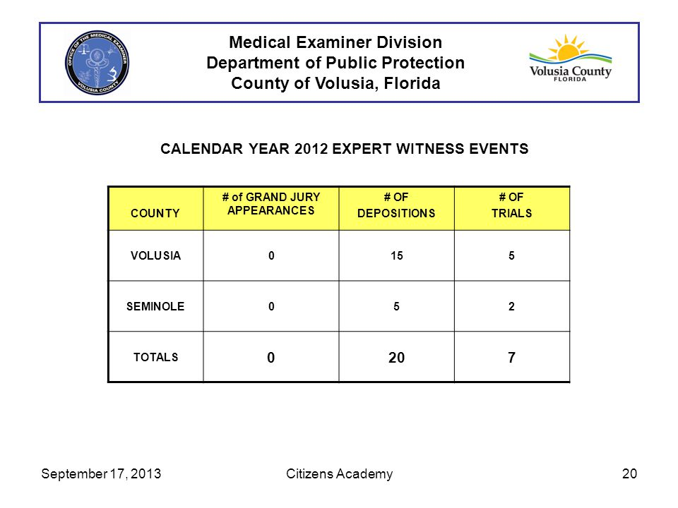 Medical Examiner Division Department of Public Protection County of Volusia, Florida CALENDAR YEAR 2012 EXPERT WITNESS EVENTS COUNTY # of GRAND JURY APPEARANCES # OF DEPOSITIONS # OF TRIALS VOLUSIA0155 SEMINOLE052 TOTALS 0207 September 17, 201320Citizens Academy