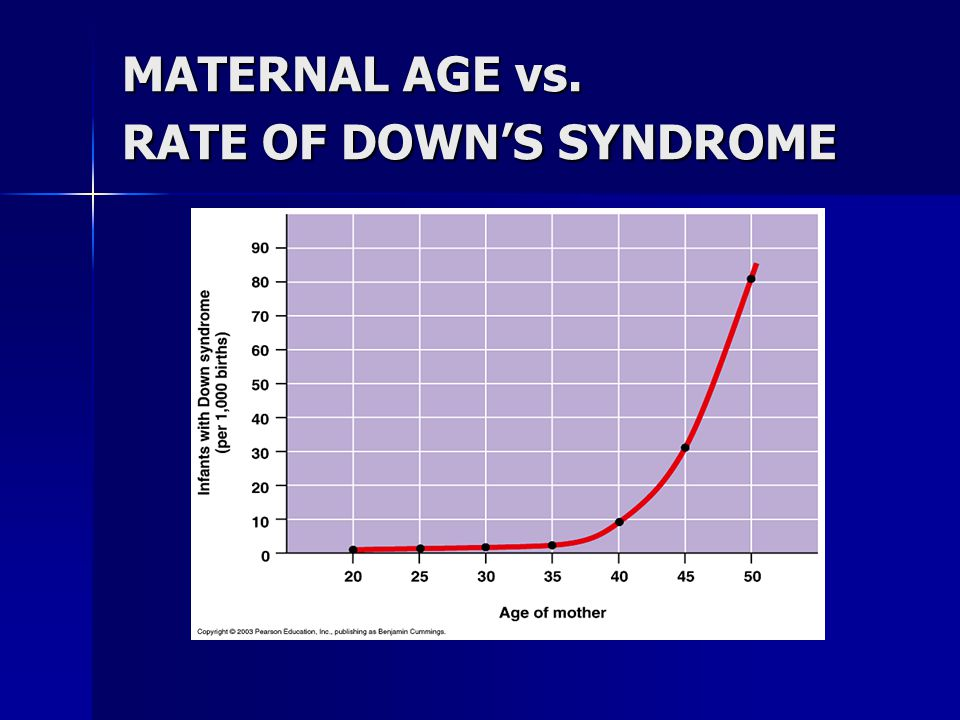 MATERNAL AGE vs. RATE OF DOWN'S SYNDROME