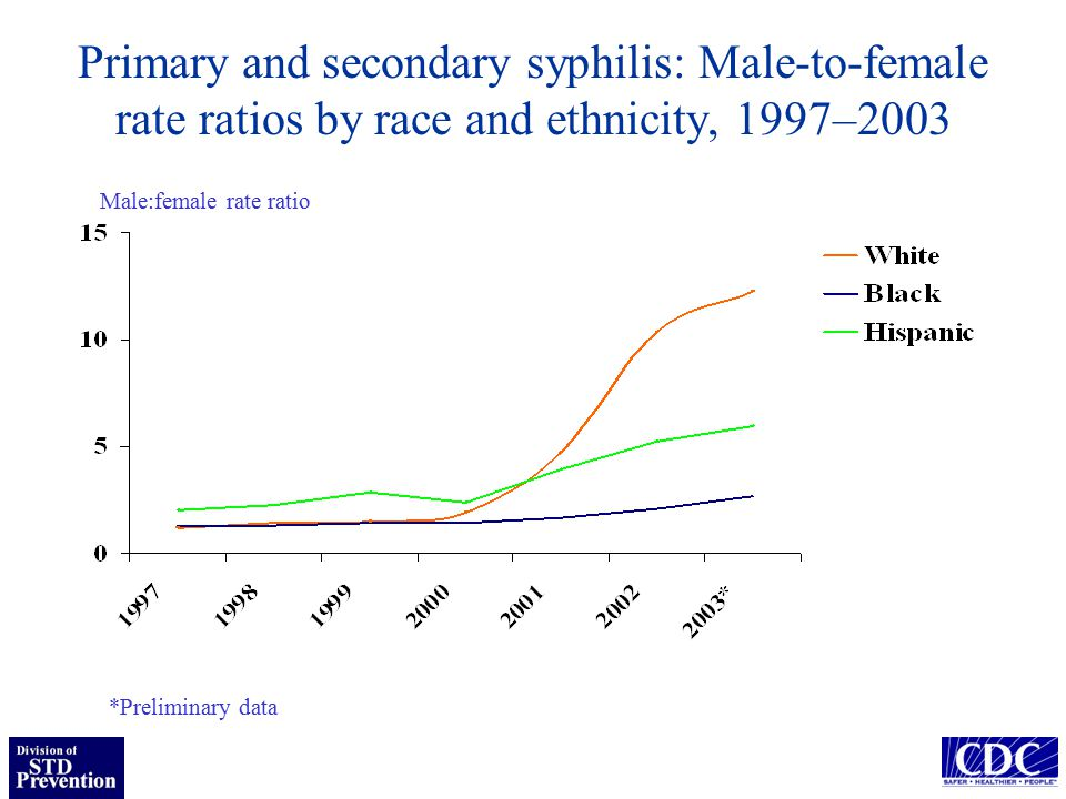 Primary and secondary syphilis: Male-to-female rate ratios by race and ethnicity, 1997–2003 *Preliminary data Male:female rate ratio